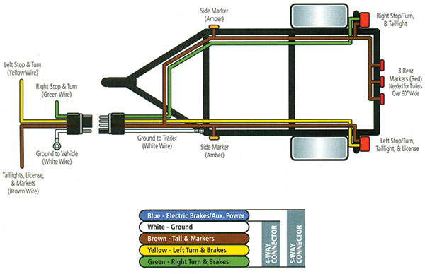 Below is a diagram of the typical 4 or 5 way trailer wiring. You should always confirm the actual wiring of your trailer before making a connection.
