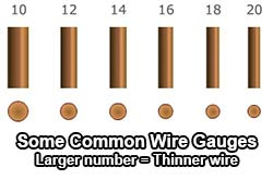 What is wire gauge it can be confusing because decreasing gauge numbers represent increasing wire diameter for instance 10 gauge wire is thicker than 18 gauge wire greentooth